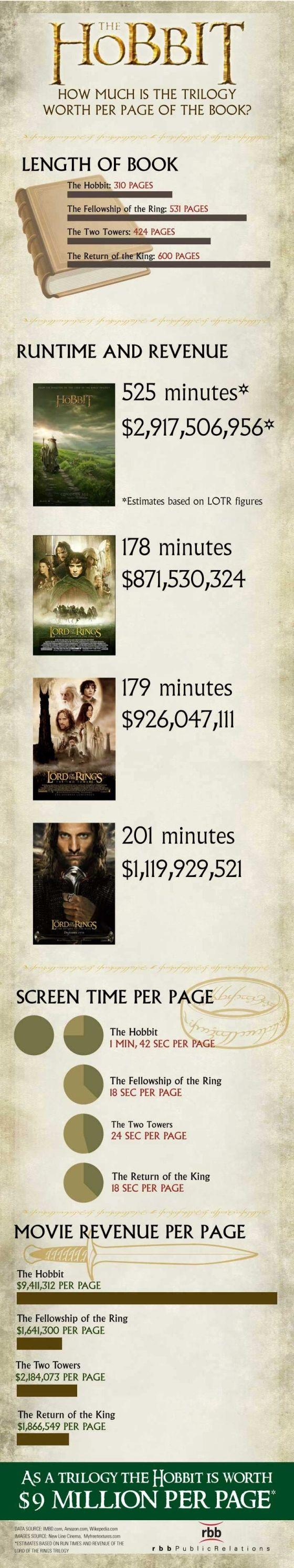 Hobbit vs LOTR movie revenue and book length infographic -- interesting!