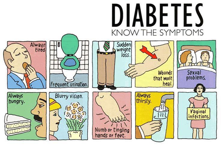Σακχαρώδης Διαβήτης και συμπτώματα - diabetes symptoms