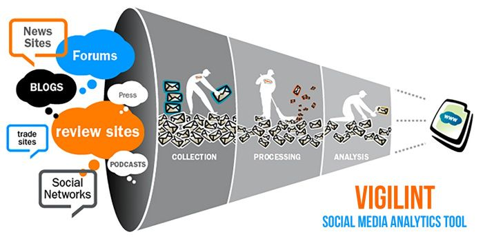 aReputation, proudly announces Vigilint. It's a #socialmedia #analytics tool that acts as a watchdog for your social media metrics. This analysis and measurement platform caters to the need of advanced analytics for companies of all sizes. It also provides live streamed keyword monitoring from social media networks, such as #Facebook, #Twitter, #Instagram, and many more. #SMM #socialmediamarketing #socialmediamanagement