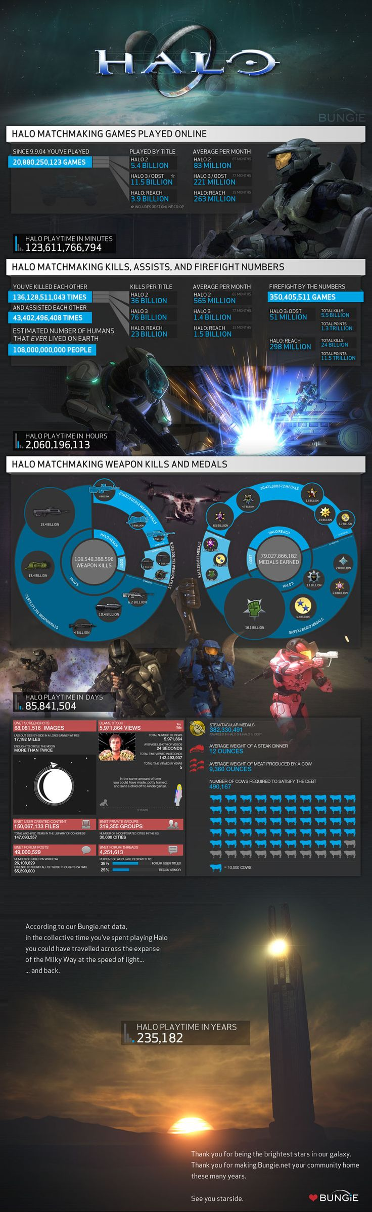 Halo Reach OnlineBeats, Halo Reach, Halo Games, Gadgets, Videos Games, Halo Stats, Bungie, 10 Years, Halo Infographic