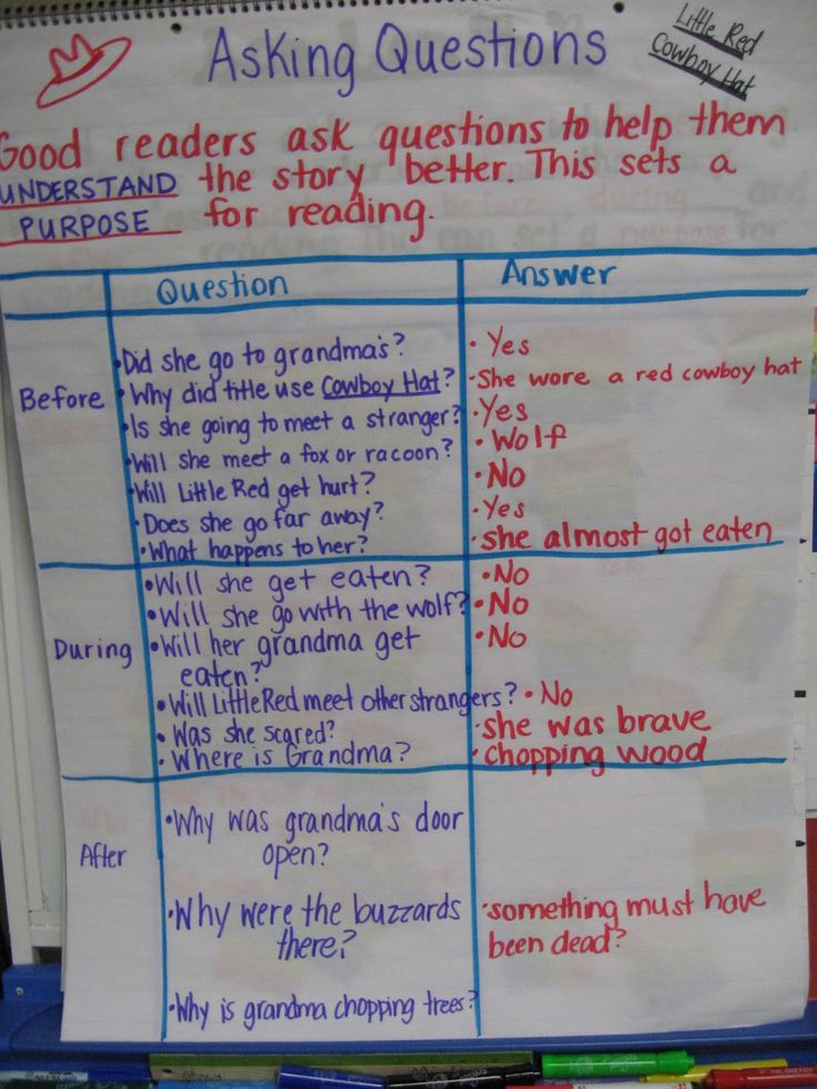 Asking questions anchor chart for before during and after reading