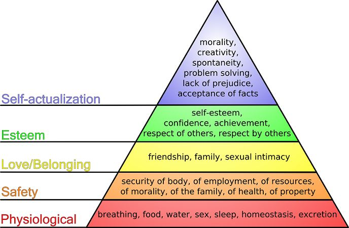 There is a connection between self esteem activities & Maslow's Hierarchy of Needs! ~Read more at: http://www.selfesteemactivitieshub.com/