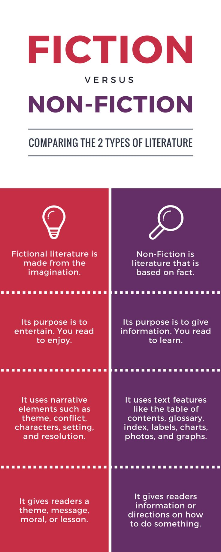 Fiction vs nonfiction Starting small business
