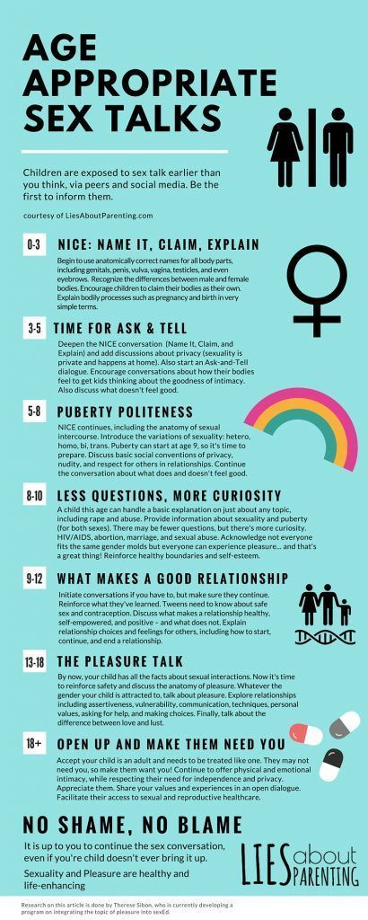 Infographic sex ed talk by age infant to adult LiesAboutParenting.com #parentinginfographic #parentingadviceboys