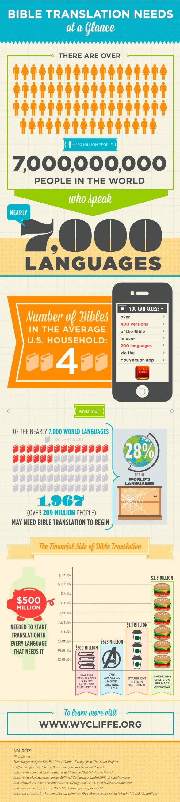 According Wycliffe Bible Translators, there a are 1,967 languages without a Bible translation.