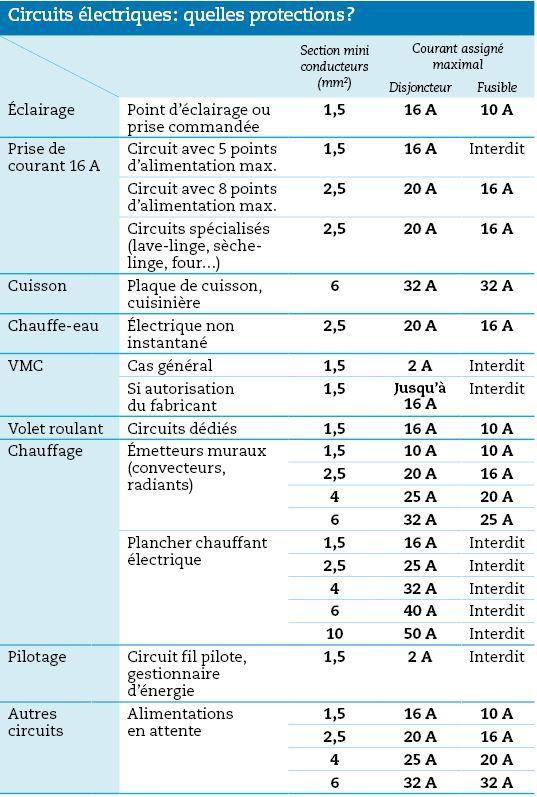 Composition Et Fonctions Du Tableau Electrique Composition Du Electrique Fonctions Table Tableau Electrique Tableau Electrique Maison Cablage Electrique