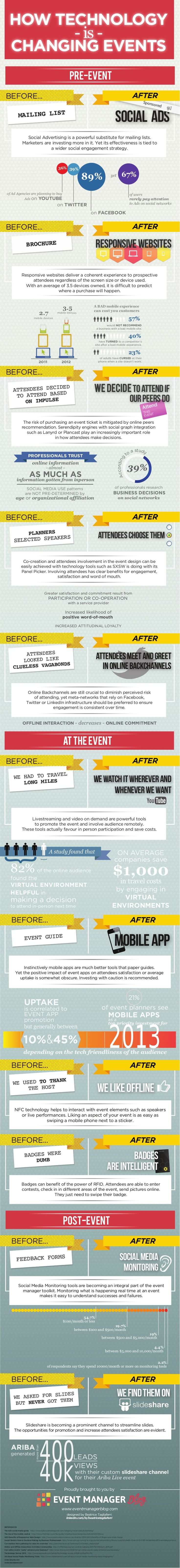 Event Technology Infographic by Julius Solaris via