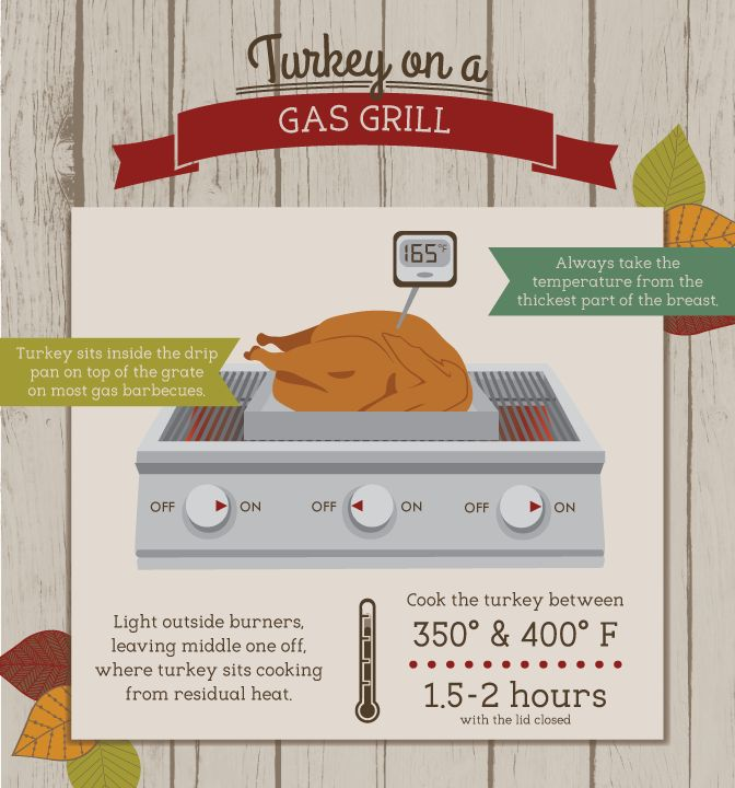 Grilling a Holiday Turkey - How to Grill a Turkey on a Gas Grill