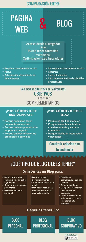 Comparación entre página web y blog #infografia