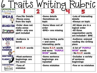 Ideas re: 6+1 traits Writing posters/rubric (they looks like they are geared for 4-7 grade, so they need ramping up for 9-12)