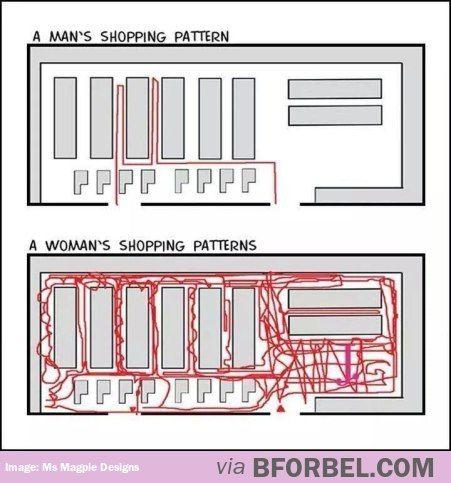 Men Vs Women: Shopping Patterns..