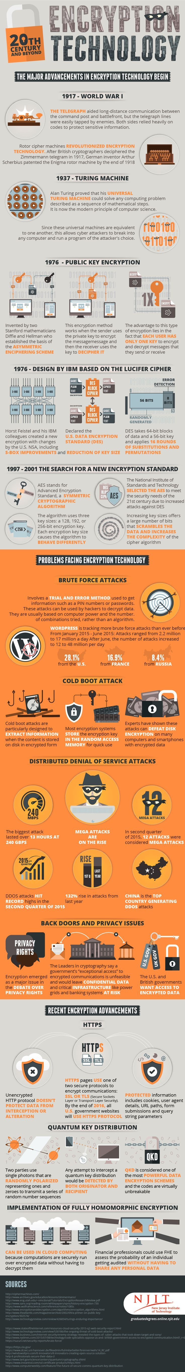 Major Advancements in Encryption Technology and Cyber Security – Imgur