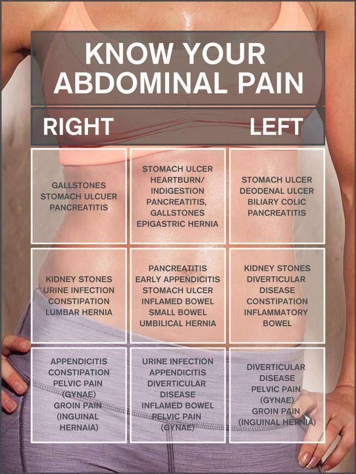 16 of the Most Common Types of Abdominal Pain | ZColonHealth.com (224) 399-6442