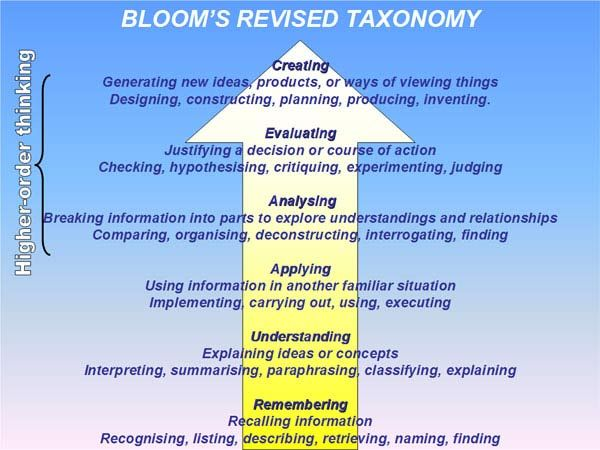 bloom's taxonomy questions levels and wida language levels | ... has a simple version of Bloom's Revised Taxonomy on their desk