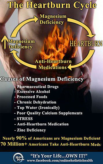 Magnesium Deficiency is a major cause of heartburn! Are You Riding The Heartburn Cycle?