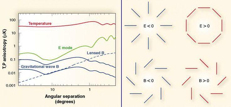 El fondo cósmico de ondas gravitatorias y su detección gracias a la polarización de la radiación del fondo cósmico de microondas