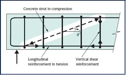 Concrete Beam Reinforced For Shear Beding The Tension