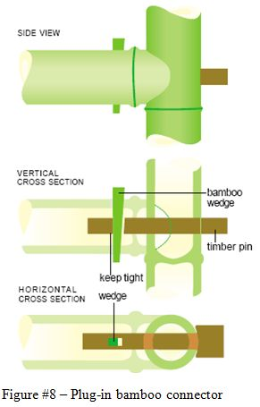 Bamboo joinery