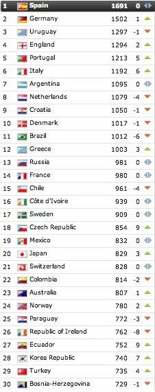 Lista de las mejores selecciones del mundo, 4 de julio de 2012 según FIFA