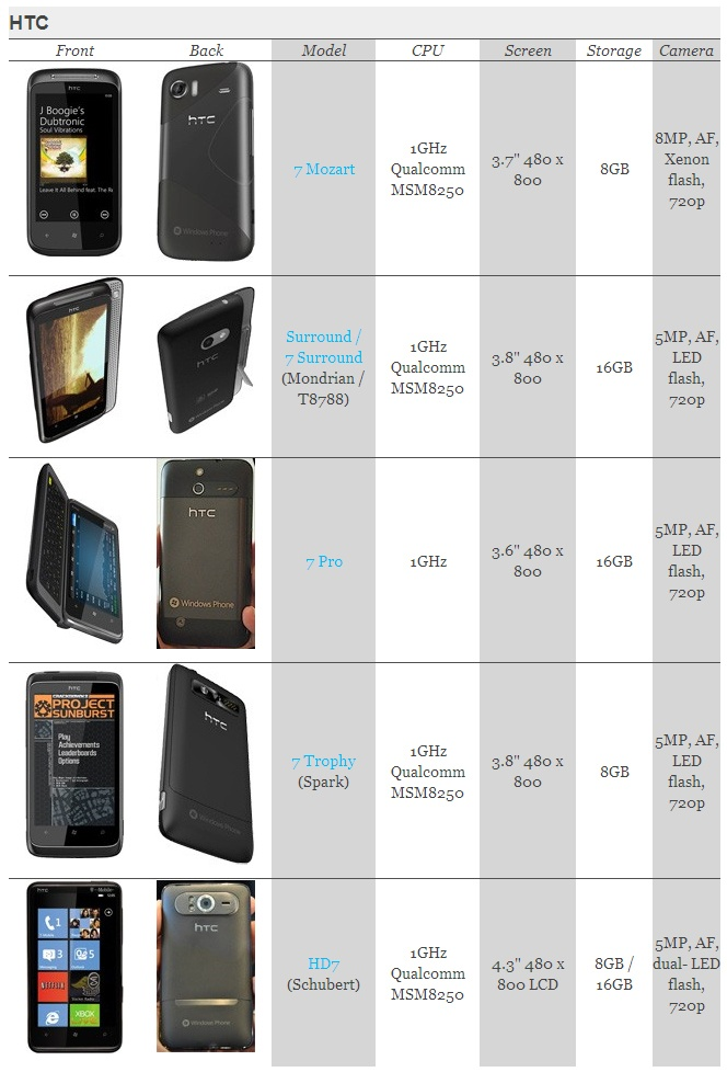 HTC Top 5 Mobile Handsets Powered by Windows Phone 7