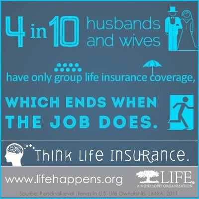 4 in 10 husbands and wives have only group life insurance coverage, which ends when the job does.