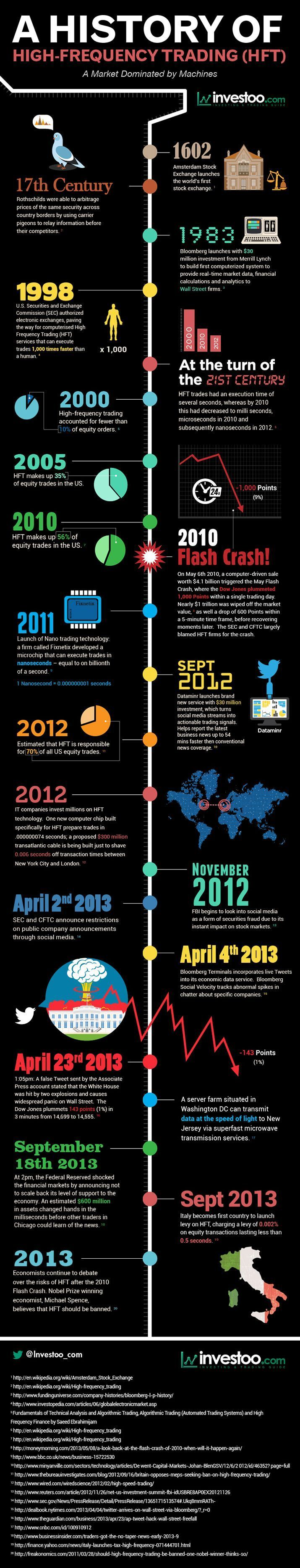 A History Of High Frequency Trading [INFOGRAPHIC] #history#trading More on trading on interessante-dinge.de