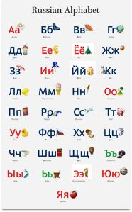 Russian alphabet overview with sounds and example words.