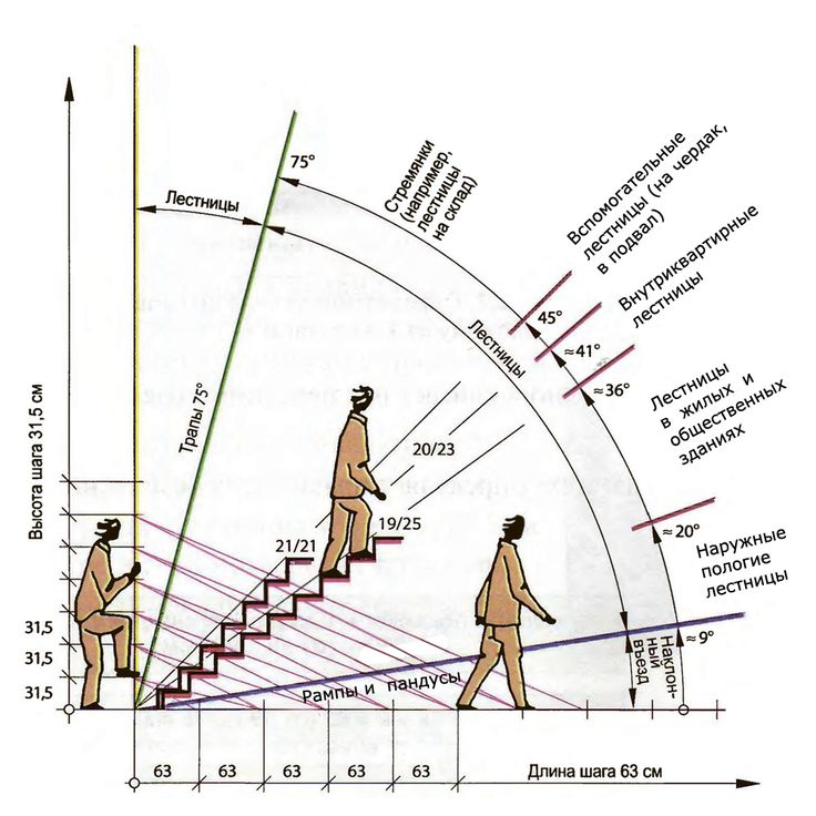Stairs diagrammed