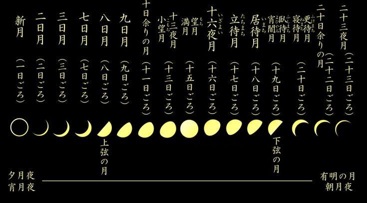 旧暦月齢表