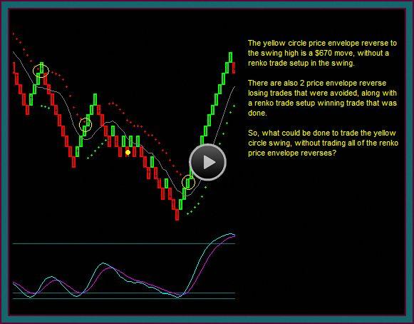 Renko Trading Renkochartsandtrading Renko Charts And Trading