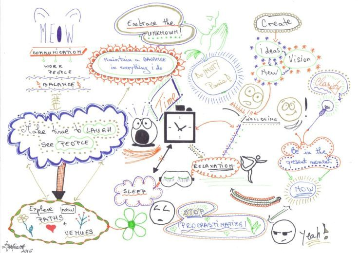 Buy M&M mind map, Ink drawing by Caroline Andreea Zgortea on Artfinder…