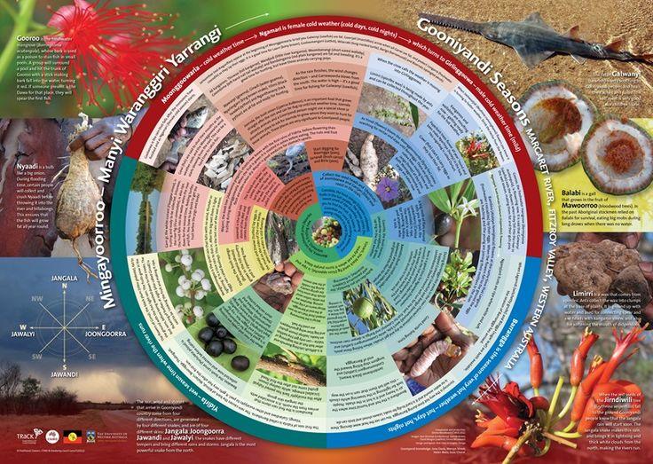 Gooniyandi-Fitzroy-seasonal-calendar