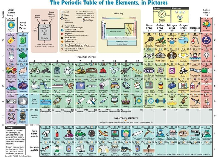 Pretty periodic table that explains the elements nicely for non-chemistry people. #educ1706
