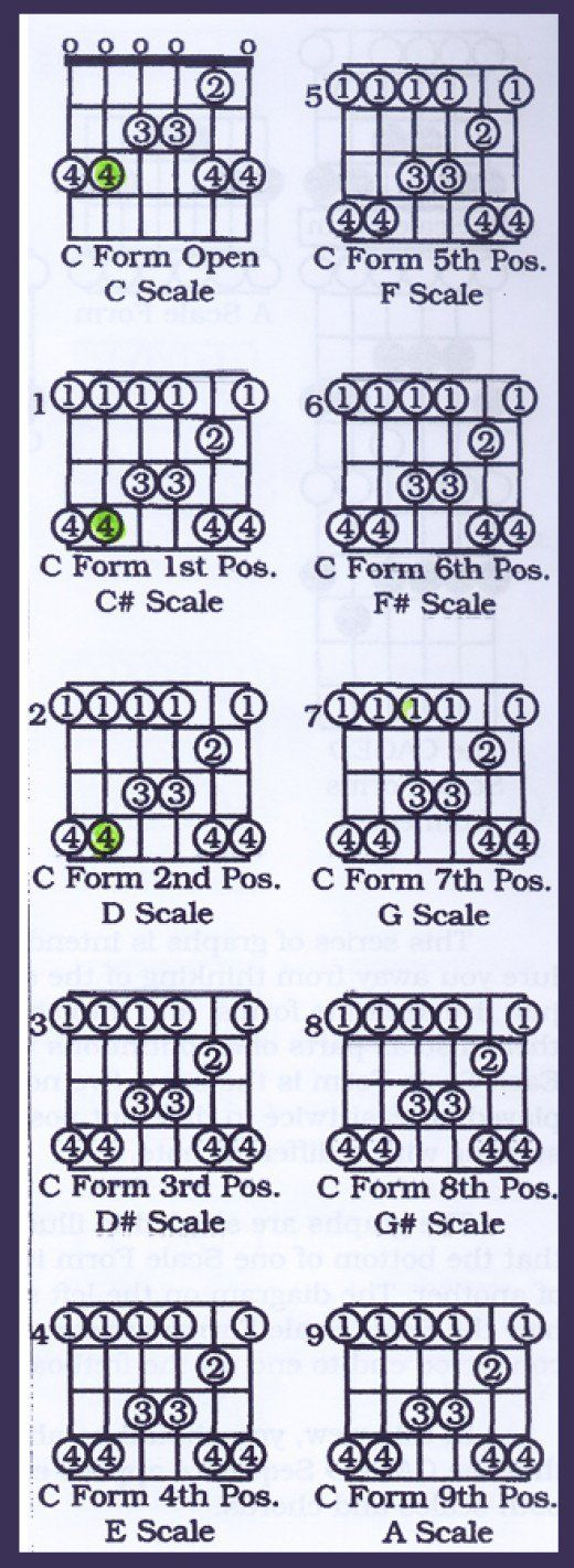 Best Fretboard Images On   Guitar Chords Guitar