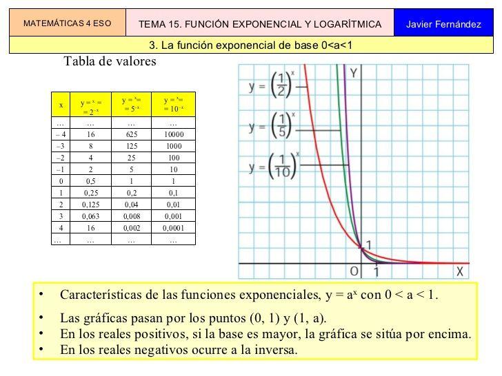 Tema 15 Funciones Exponenciales Y Logaritmicas