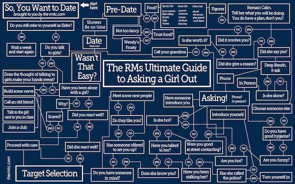 The RM's Ultimate Guide to Asking a Girl Out. This is hilarious. (: