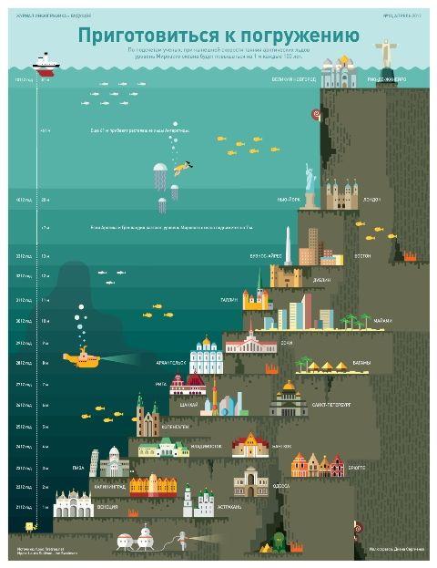 Sea Level Rising Map Инфографика о всемирном потопе — Инфографика — вместо слов