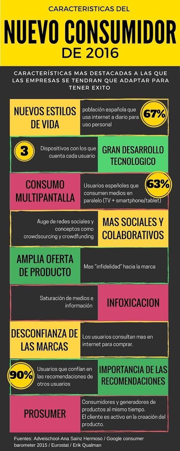 Características del nuevo consumidor 2016. #consumidor #marketing