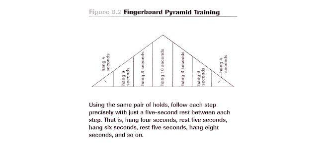 fingerboard pyramid training