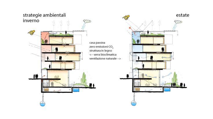 100k house mario cucinella architects | Sustainability Architecture ...