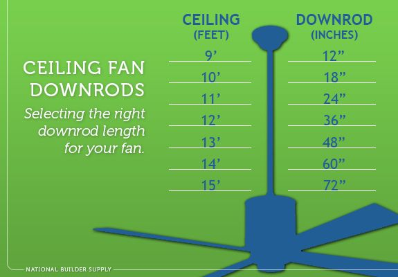 How Long Does Your Ceiling Fan Downrod Need To Be Use This Handy Guide Ensure You Select The Right Size For Room Ceili