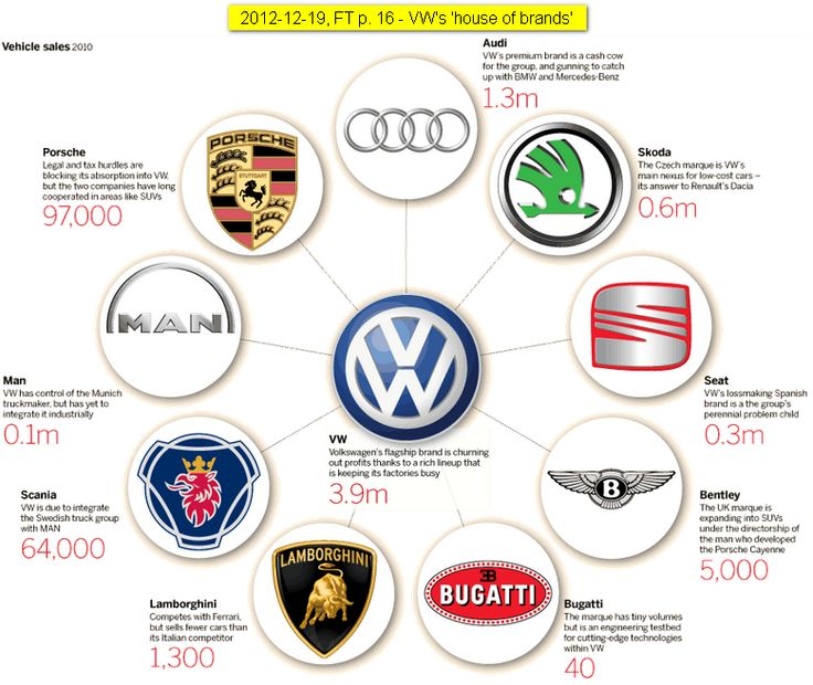 What Brands Does Volkswagen Own >> Besides the challenge of differentiating in-house brands ...