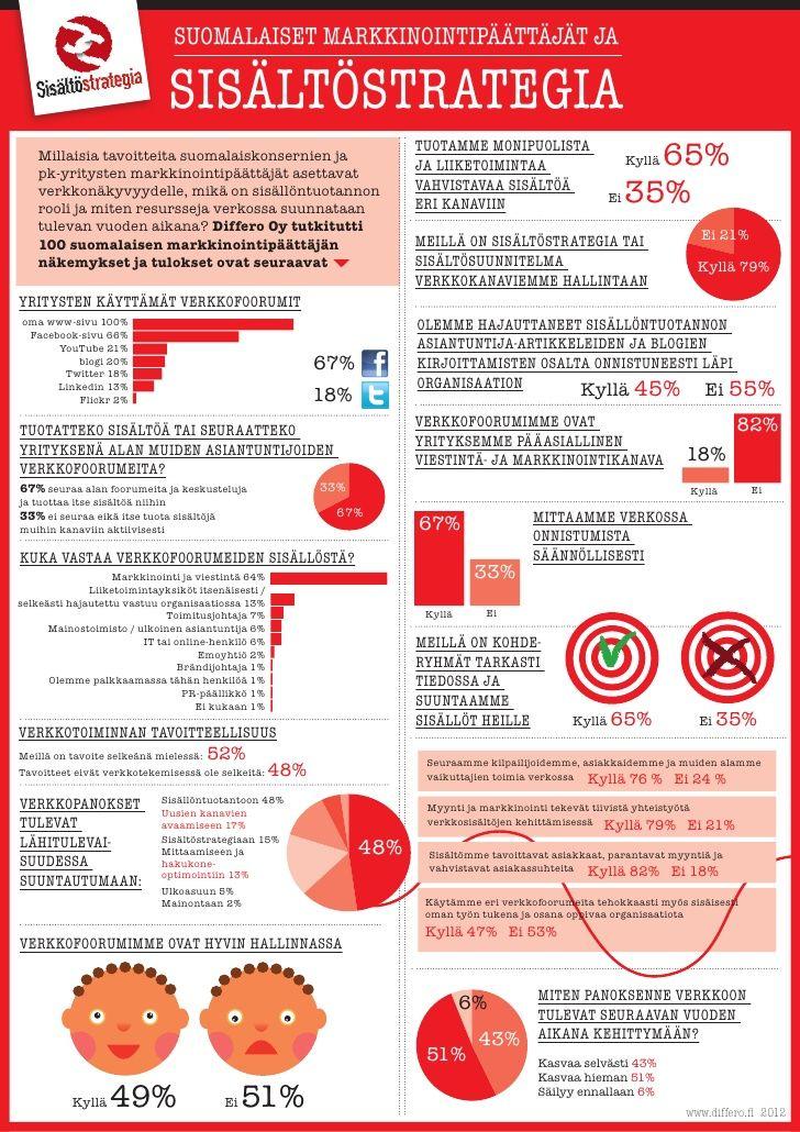 Sisältöstrategia tutkimustulokset kesäkuu2012