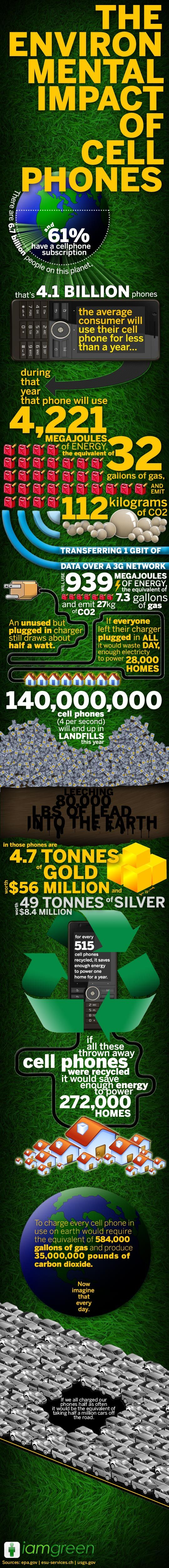 With nearly everyone having a cell phone these days, we thought it a good idea to educate people on the true environmental impact that the world's growing addiction to mobile phones is creating