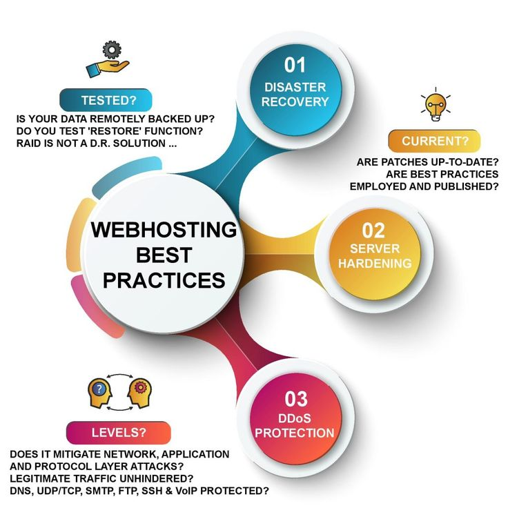 Web Hosting Best Practices - effective disaster recovery, server hardening and DDoS protection are three key elements to optimizing your webhosting experience.
