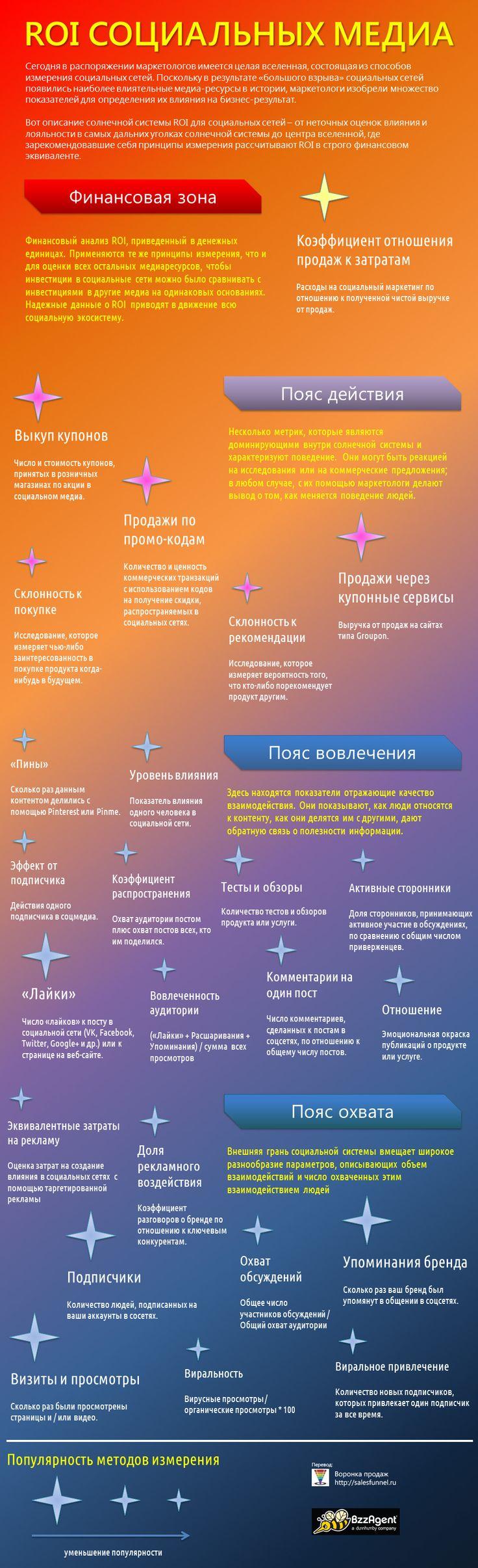 Окупаемость инвестиций (ROI) в SMM — вселенная метрик (инфографика) | Воронка продаж