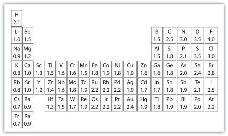 Blank Periodic Table Template Excel #BlankPeriodicTable #
