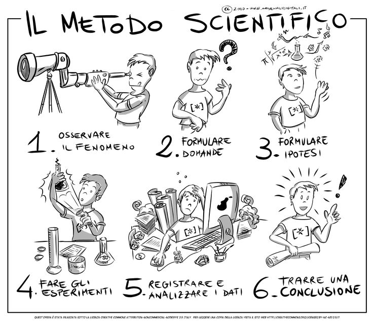 Metodo scientifico