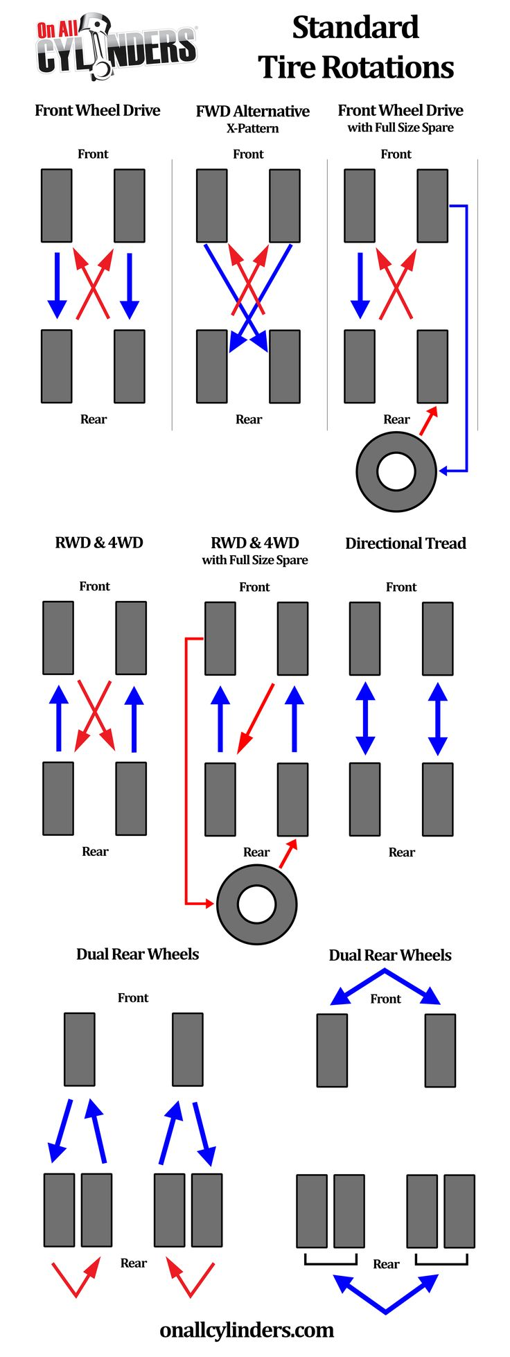 Your vehicle's four tires don't wear evenly. This happens because the front of your vehicle typically weighs more than the rear, and because your front tires turn while your rear tires …