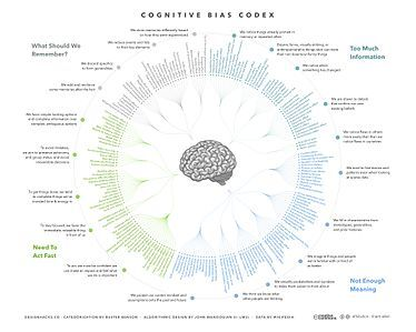Cognitive Bias Codex - 180+ biases, designed by John Manoogian III (jm3) - List of cognitive biases - Wikipedia